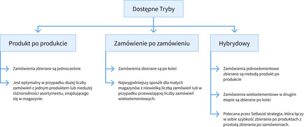 Jak zautomatyzować obsługę wysyłek w magazynie przy pomocy Sellasist WMS?, Blog Sellasist