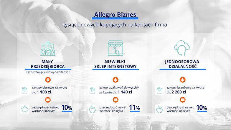 Podsumowanie Allegro Biznes – platformy sprzedażowej i zakupowej dla firm, Blog Sellasist
